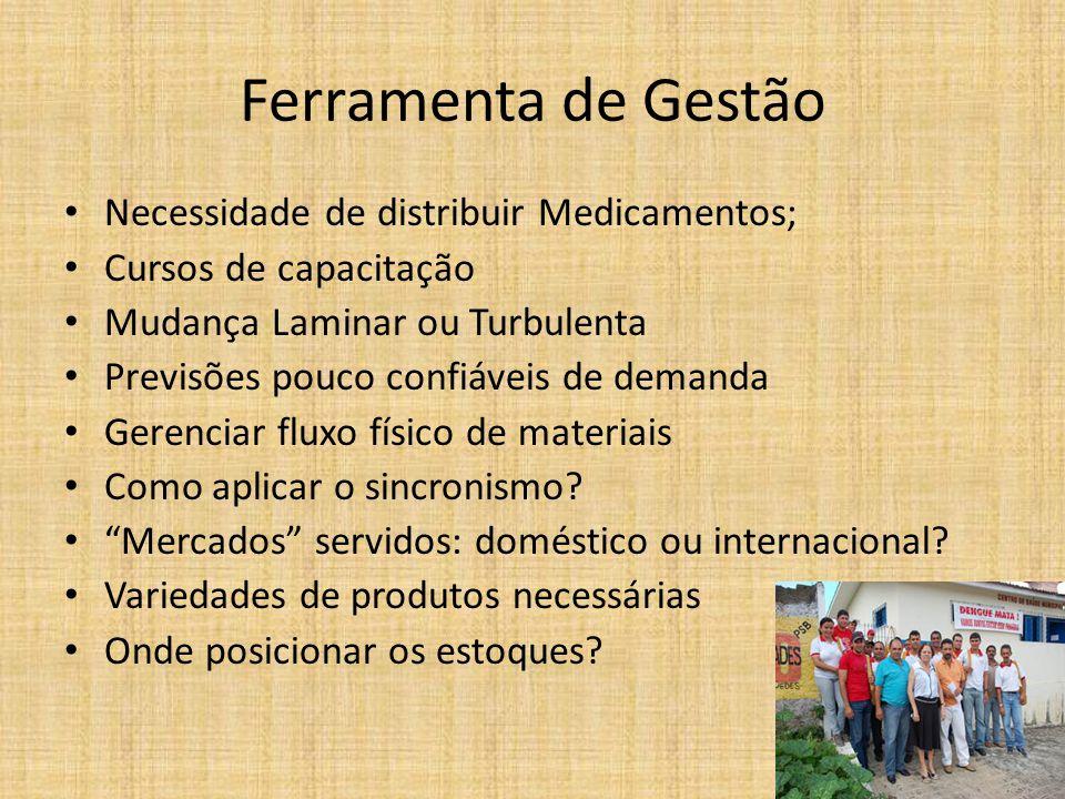 Ferramenta de Gestão Necessidade de distribuir Medicamentos;