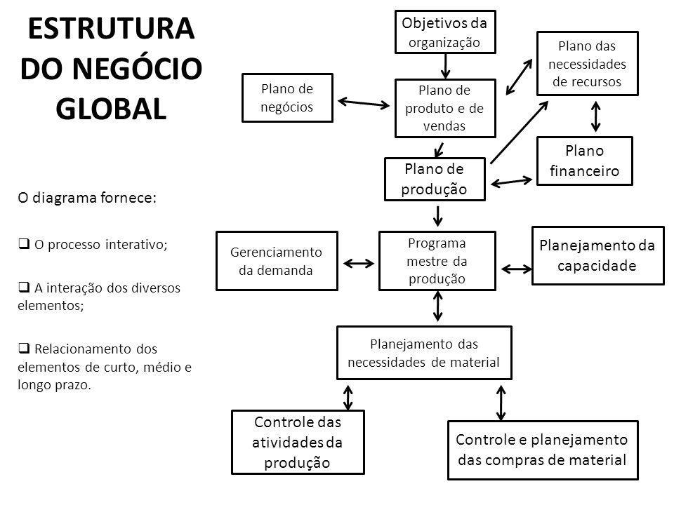 ESTRUTURA DO NEGÓCIO GLOBAL