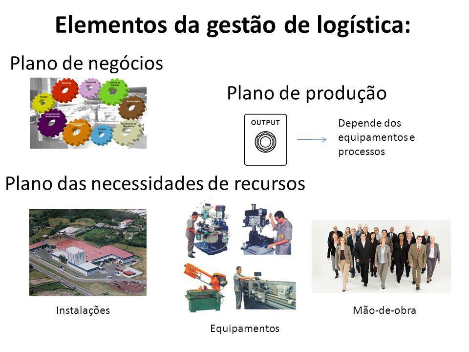 Elementos da gestão de logística: