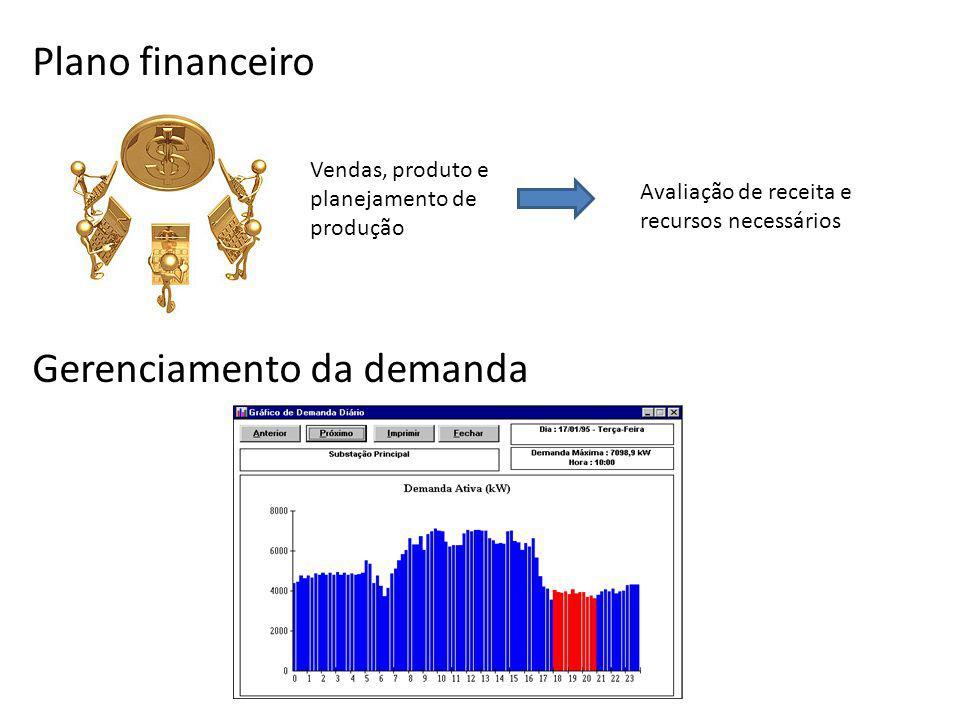 Plano financeiro Gerenciamento da demanda