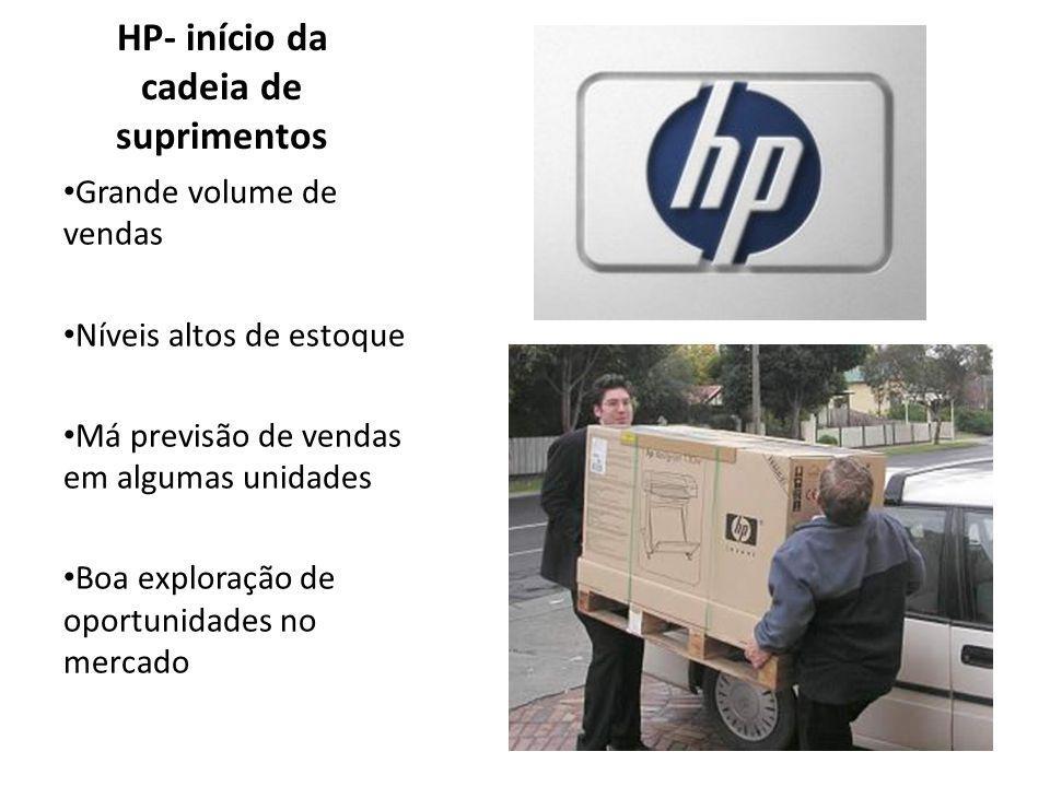 HP- início da cadeia de suprimentos