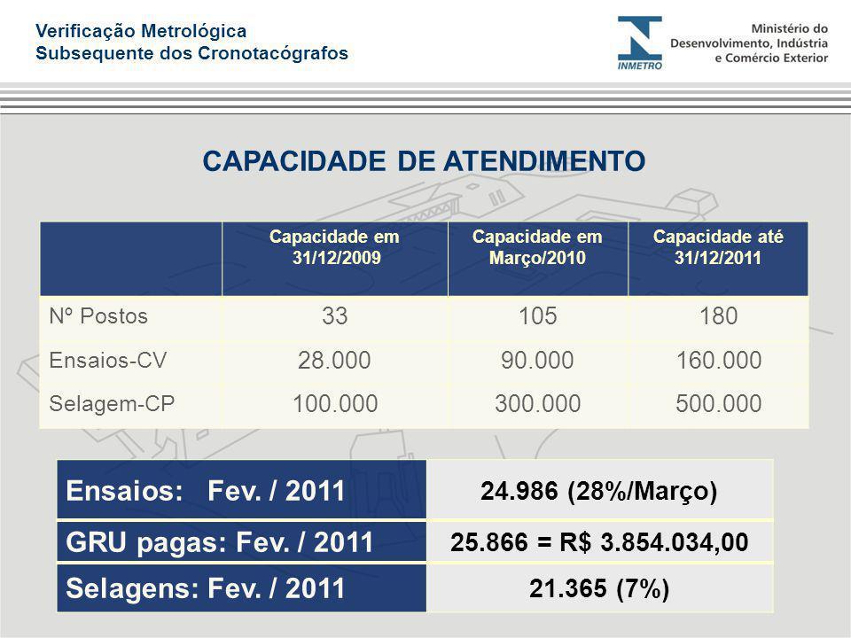 CAPACIDADE DE ATENDIMENTO