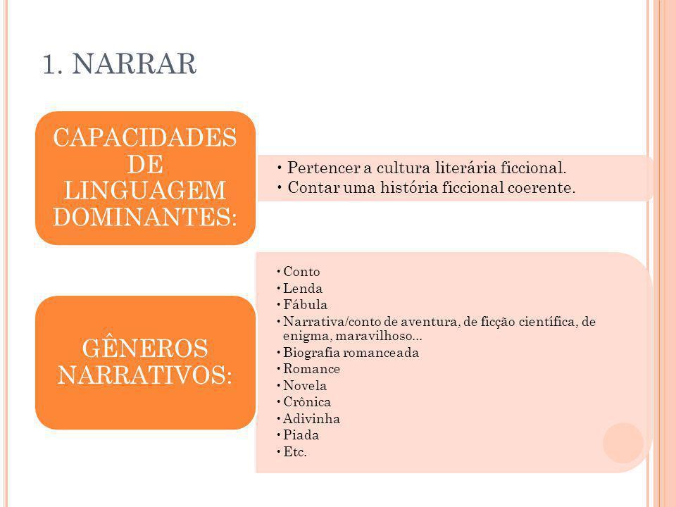 CAPACIDADES DE LINGUAGEM DOMINANTES: