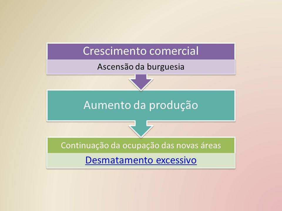 Crescimento comercial Aumento da produção
