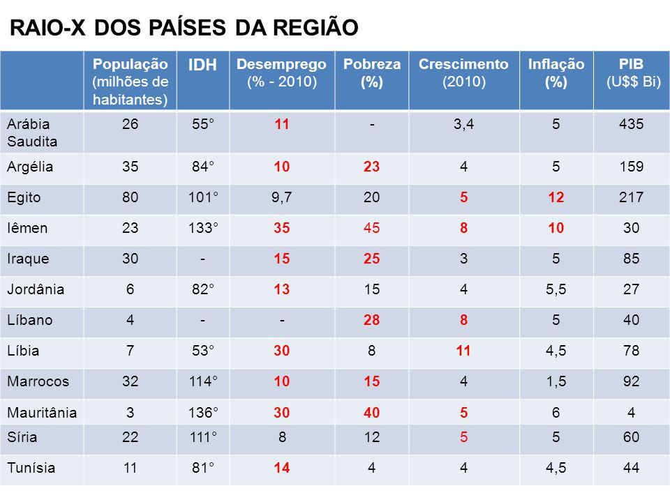 RAIO-X DOS PAÍSES DA REGIÃO