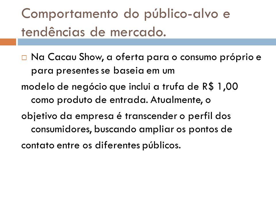 Comportamento do público-alvo e tendências de mercado.