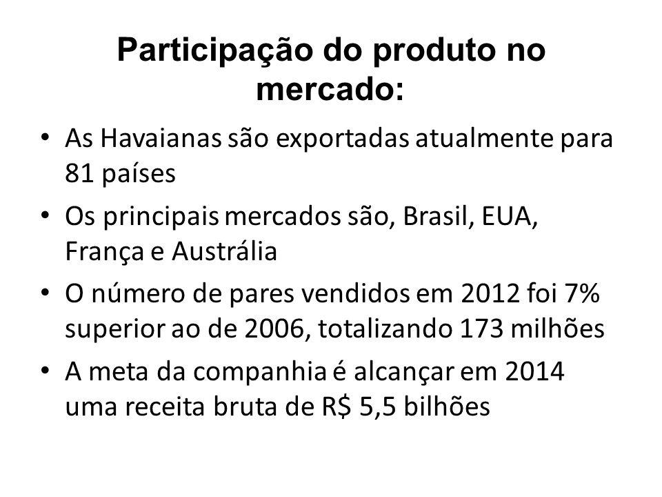 Participação do produto no mercado:
