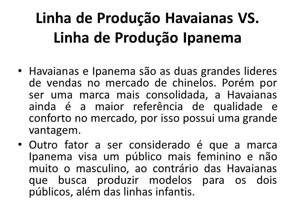Linha de Produção Havaianas VS. Linha de Produção Ipanema