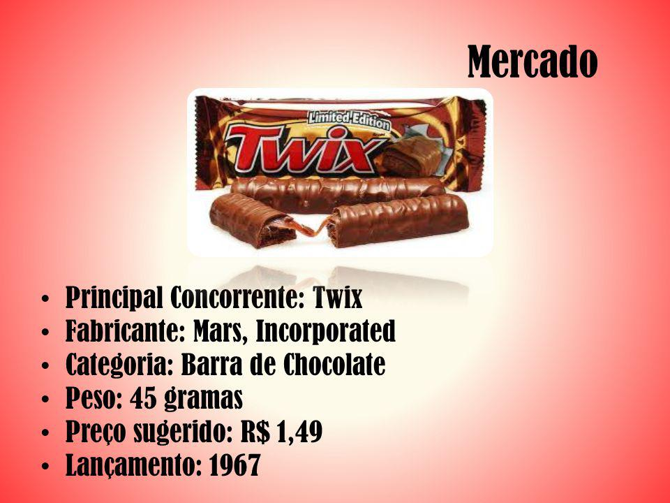 Mercado Principal Concorrente: Twix Fabricante: Mars, Incorporated