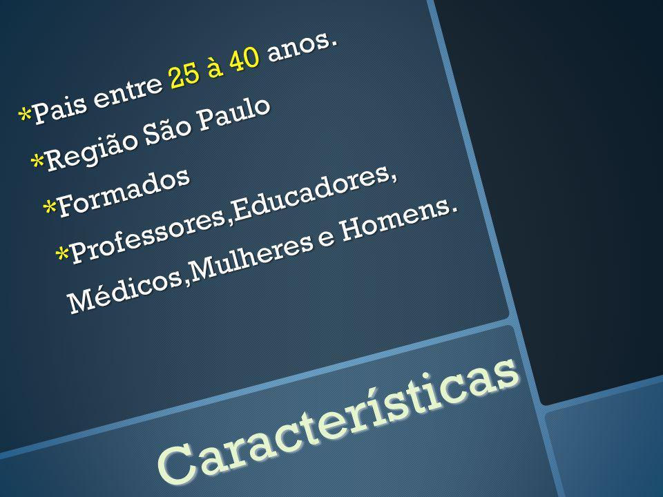 Pais entre 25 à 40 anos. Região São Paulo. Formados