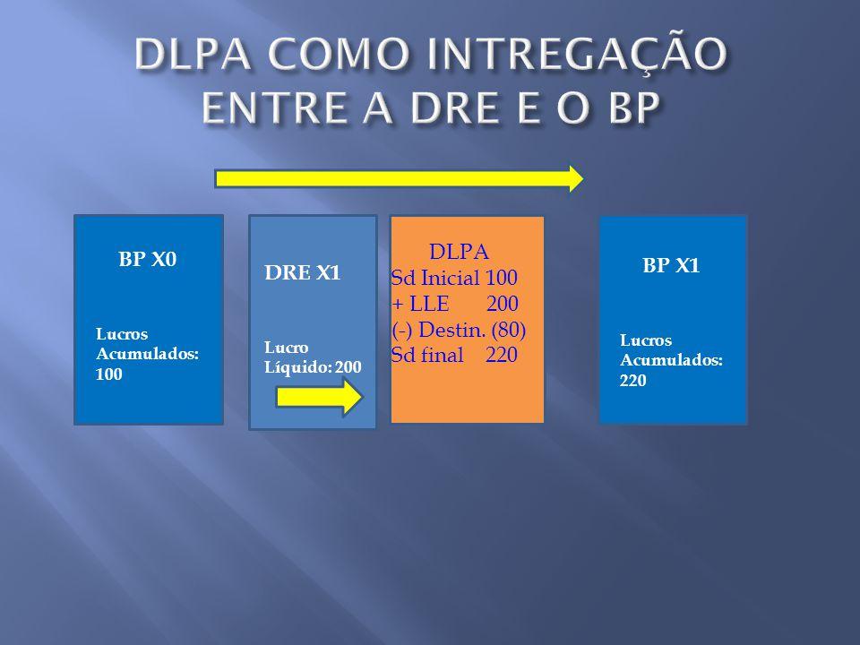DLPA COMO INTREGAÇÃO ENTRE A DRE E O BP