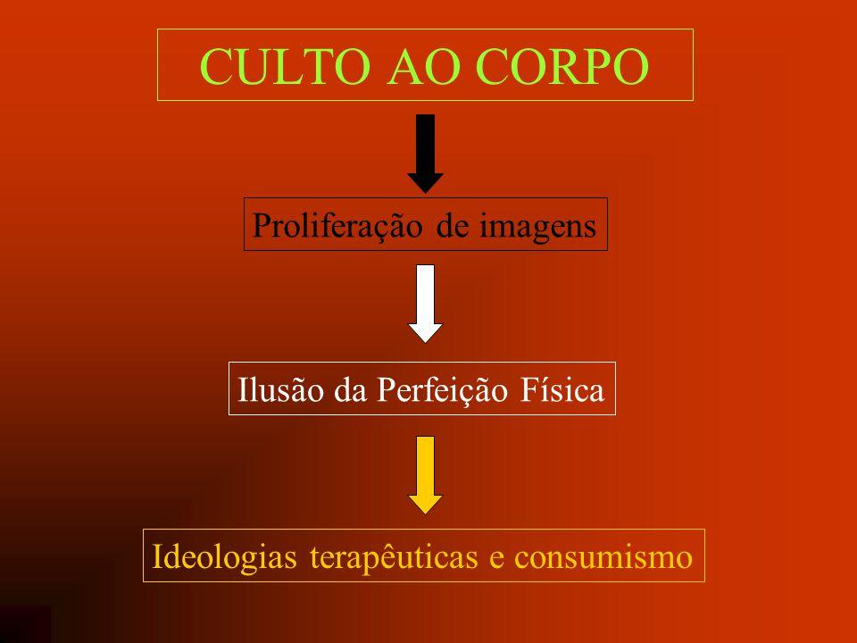 CULTO AO CORPO Proliferação de imagens Ilusão da Perfeição Física