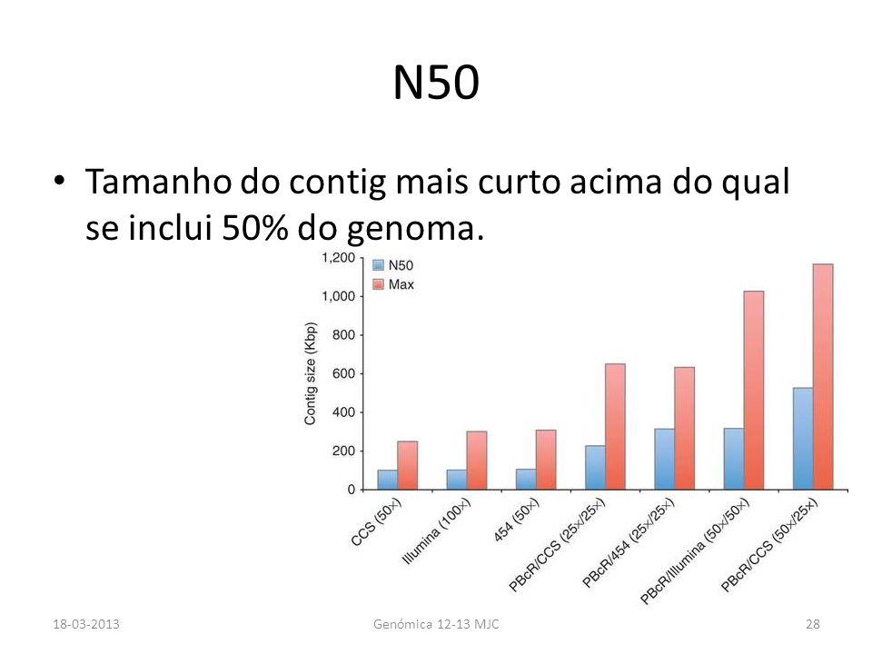 N50 Tamanho do contig mais curto acima do qual se inclui 50% do genoma.