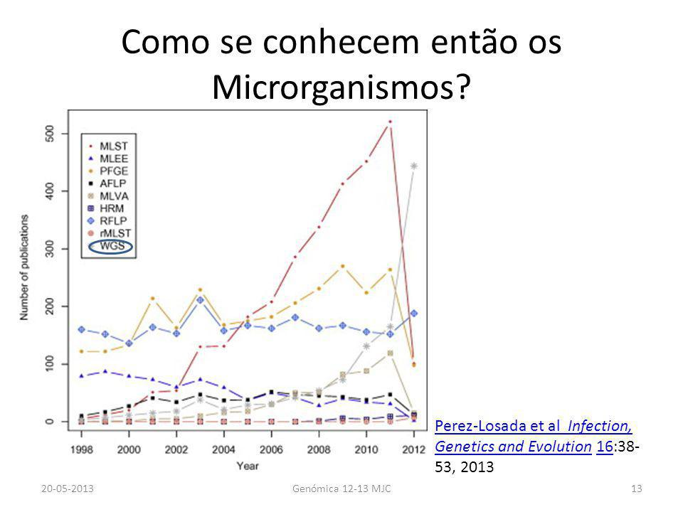 Como se conhecem então os Microrganismos