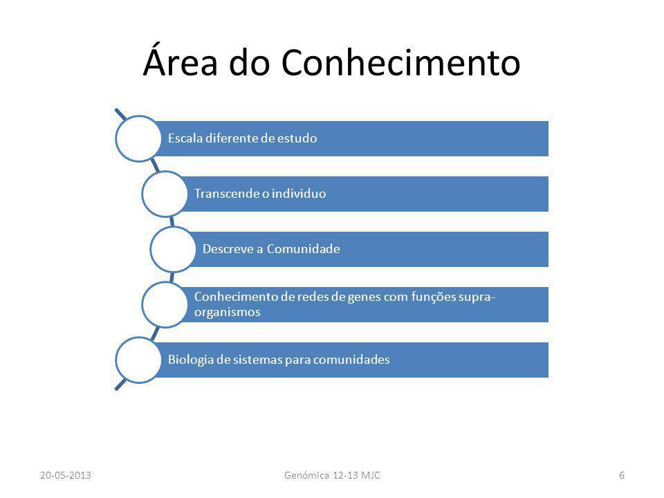 Área do Conhecimento Escala diferente de estudo Transcende o individuo