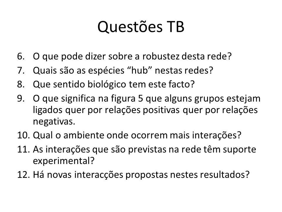 Questões TB O que pode dizer sobre a robustez desta rede