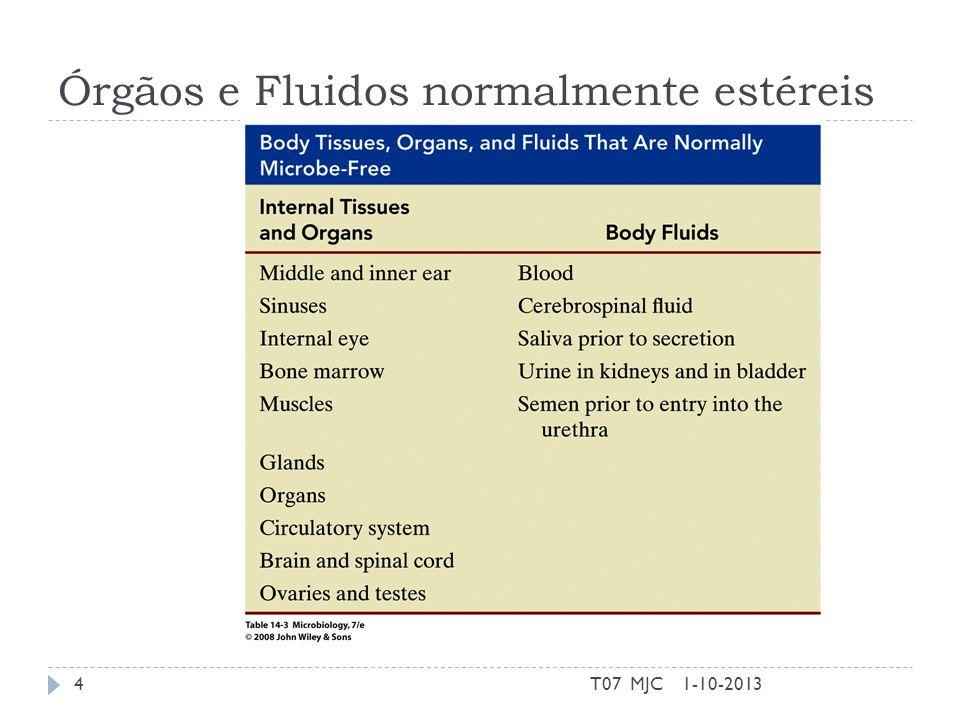 Órgãos e Fluidos normalmente estéreis