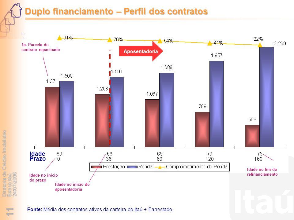 Duplo financiamento – Perfil dos contratos