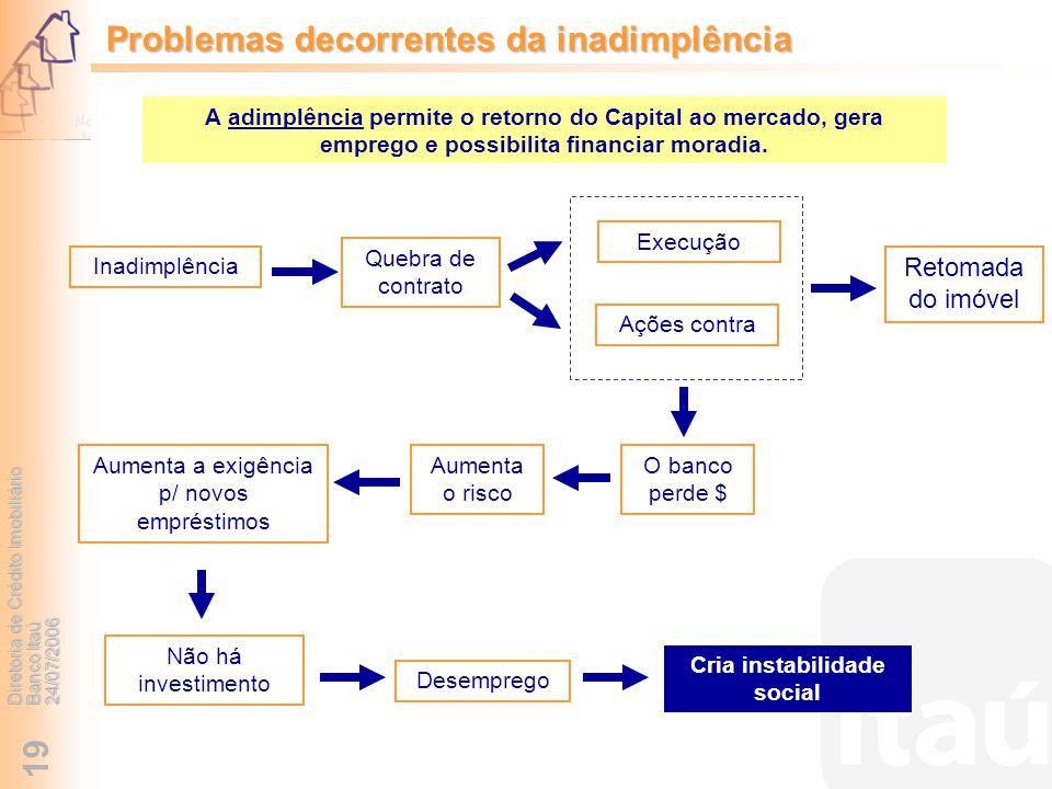 Problemas decorrentes da inadimplência