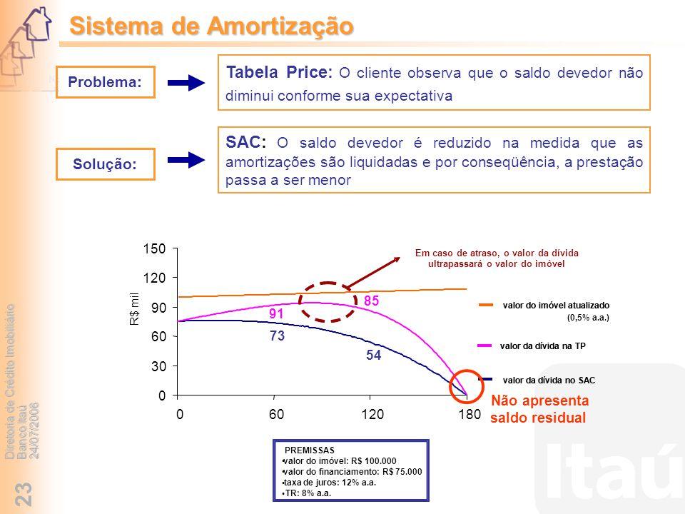 Sistema de Amortização