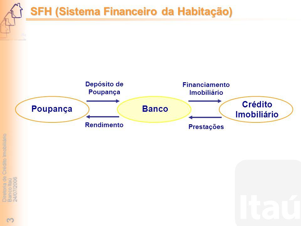 SFH (Sistema Financeiro da Habitação)
