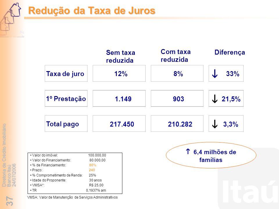 Redução da Taxa de Juros