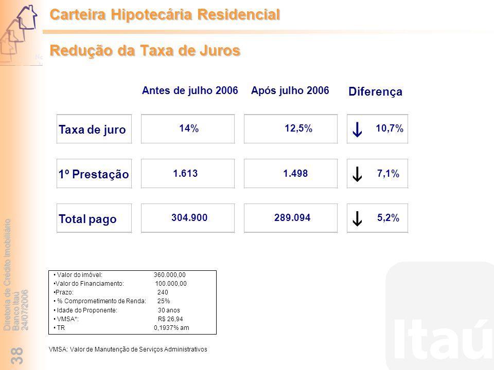 Carteira Hipotecária Residencial Redução da Taxa de Juros
