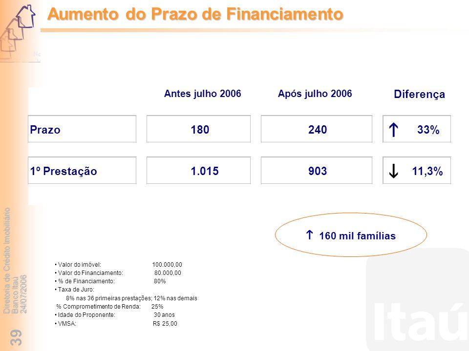 h i Aumento do Prazo de Financiamento h 160 mil famílias Diferença