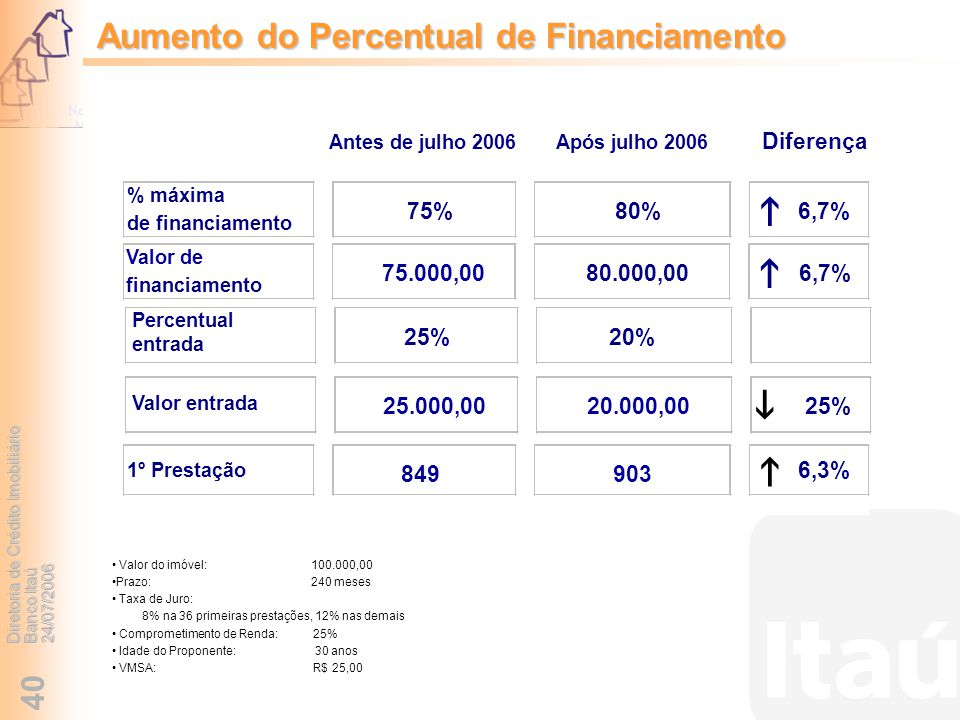 Aumento do Percentual de Financiamento