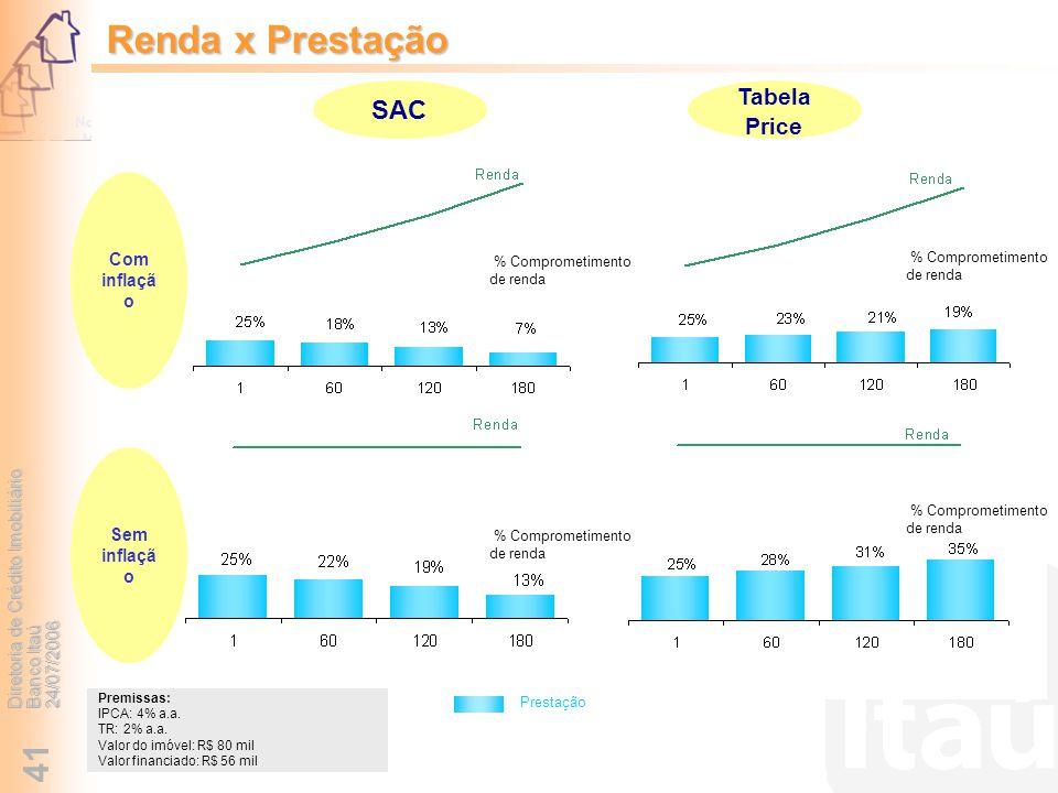 Renda x Prestação SAC Tabela Price Com inflação Sem inflação
