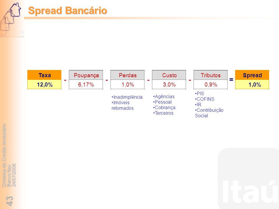 Spread Bancário = - Taxa Poupança Perdas Custo Tributos Spread 12,0%