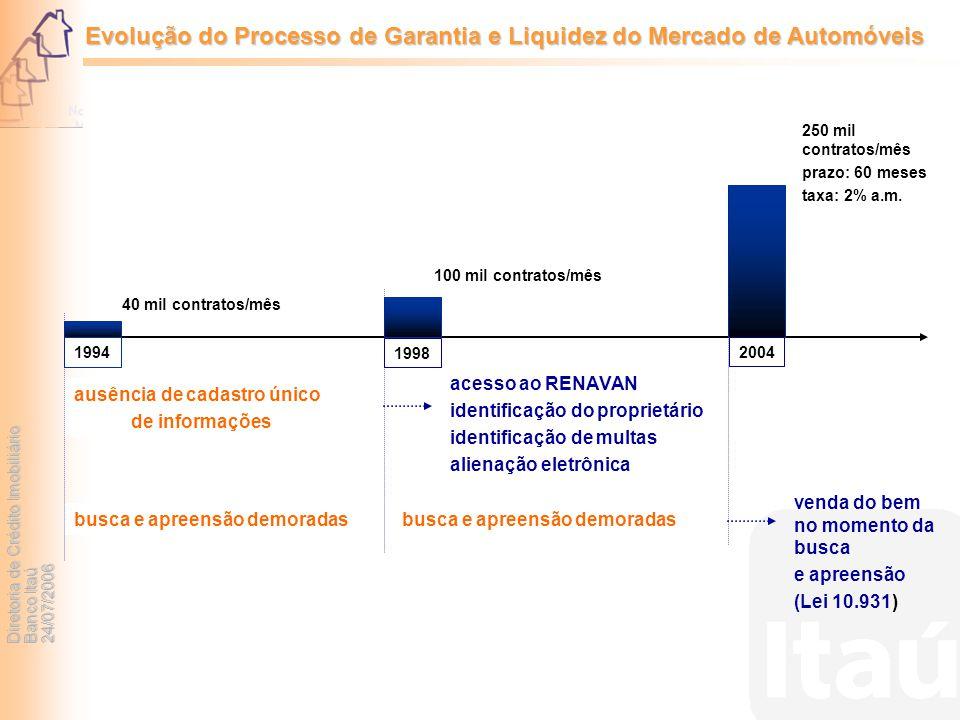 Evolução do Processo de Garantia e Liquidez do Mercado de Automóveis