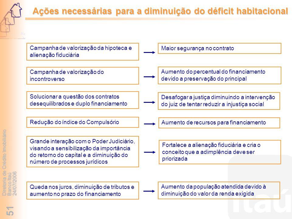 Ações necessárias para a diminuição do déficit habitacional