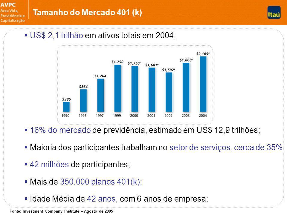 US$ 2,1 trilhão em ativos totais em 2004;
