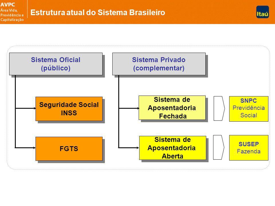 Estrutura atual do Sistema Brasileiro