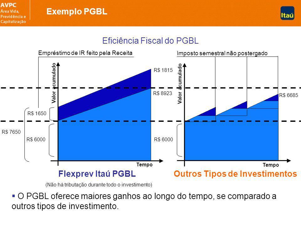 Eficiência Fiscal do PGBL