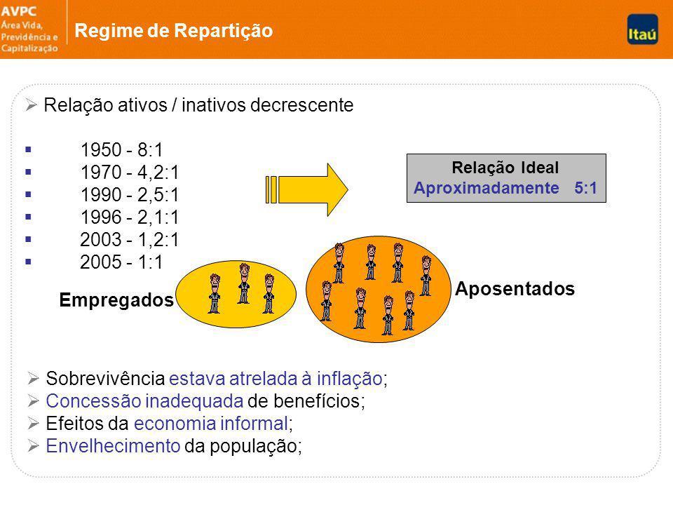 Relação ativos / inativos decrescente 1950 - 8:1 1970 - 4,2:1