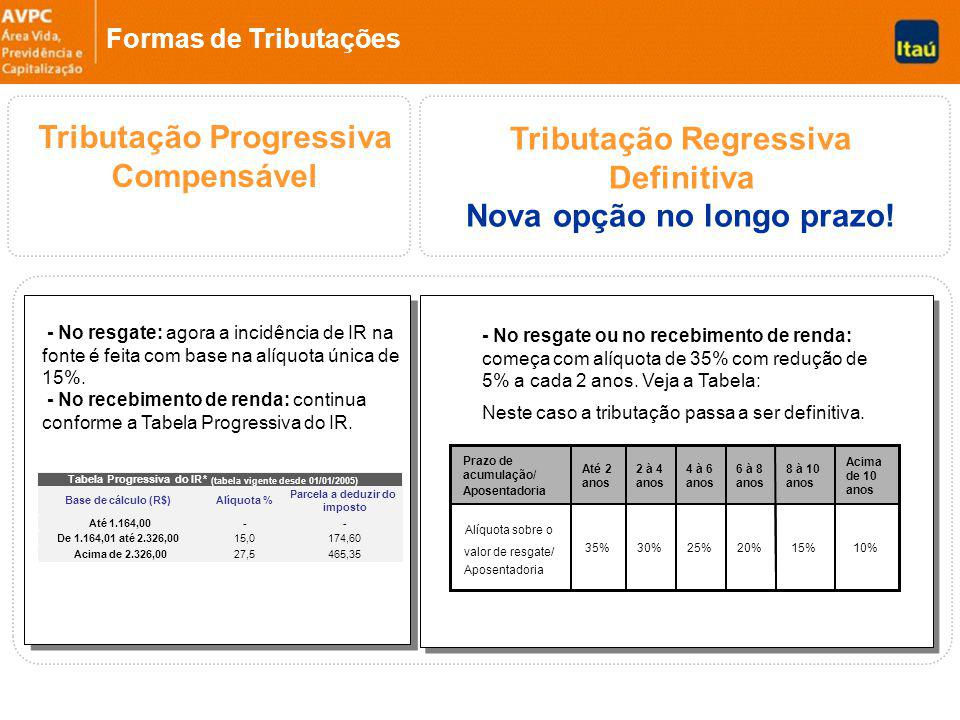 Tributação Progressiva Compensável Tributação Regressiva