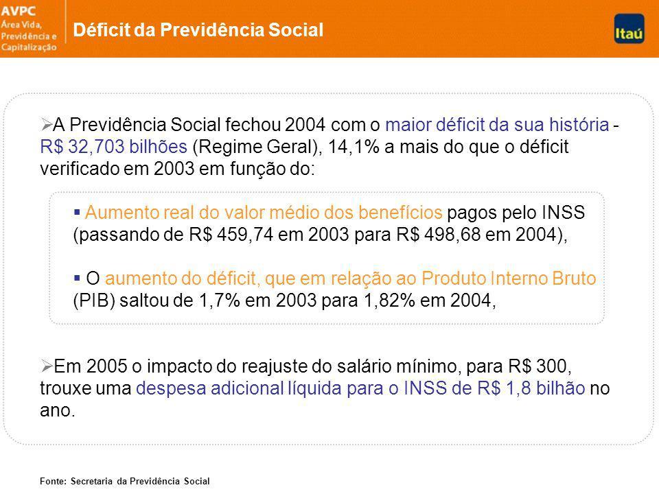 Déficit da Previdência Social