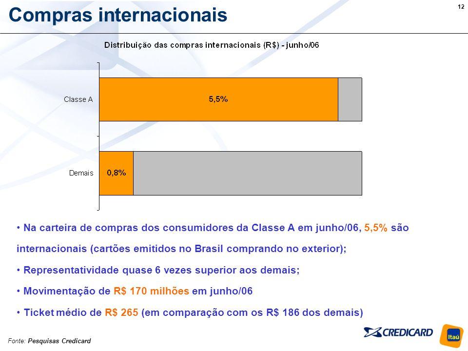 Compras internacionais