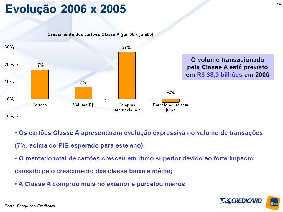 Evolução 2006 x 2005 O volume transacionado pela Classe A está previsto em R$ 38,3 bilhões em 2006.