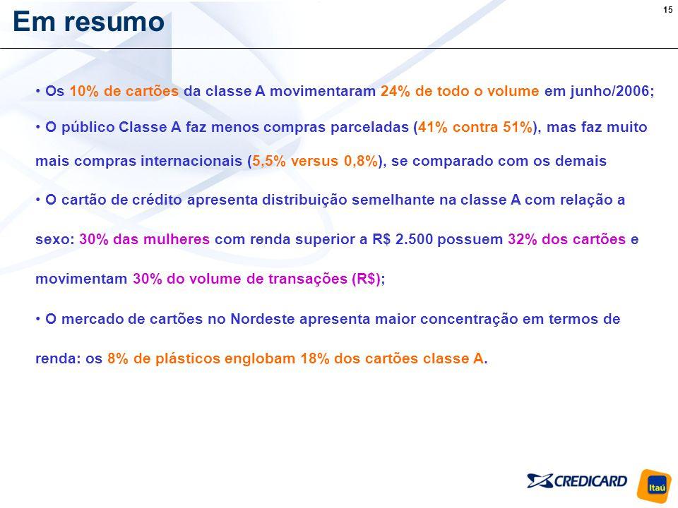 Em resumo Os 10% de cartões da classe A movimentaram 24% de todo o volume em junho/2006;