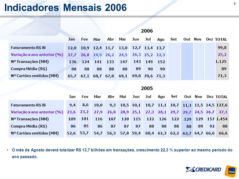 Indicadores Mensais 2006 2006. Jan. Fev. Mar. Abr. Mai. Jun. Jul. Ago. Set. Out. Nov. Dez.