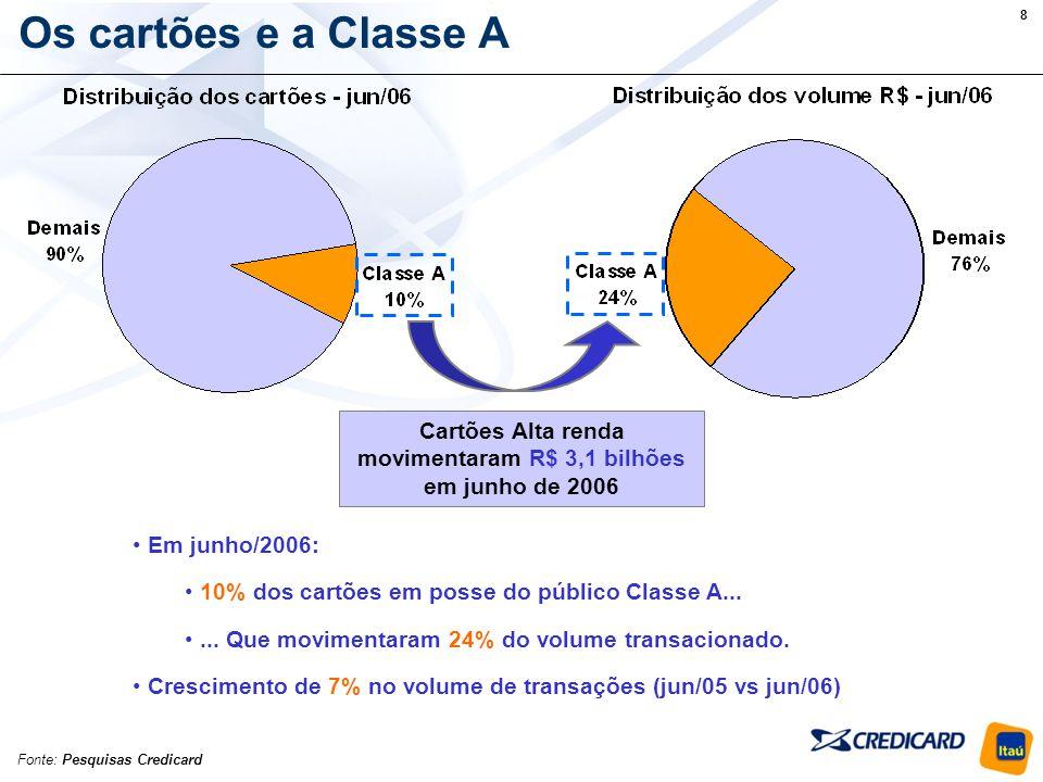 Cartões Alta renda movimentaram R$ 3,1 bilhões em junho de 2006