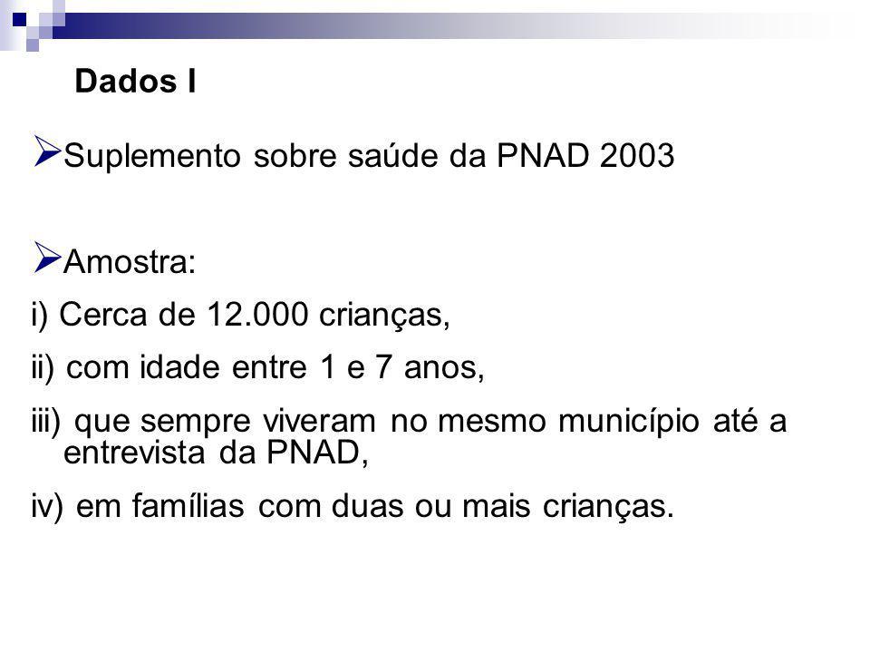 Dados I Suplemento sobre saúde da PNAD 2003. Amostra: i) Cerca de 12.000 crianças, ii) com idade entre 1 e 7 anos,