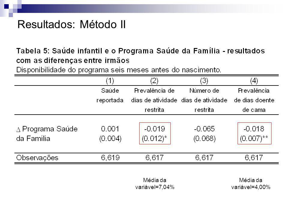 Resultados: Método II Média da variável=7,04% Média da variável=4,00%