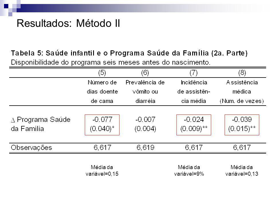 Resultados: Método II Média da variável=0,15 Média da variável=9%