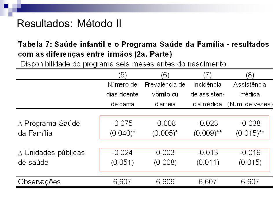 Resultados: Método II
