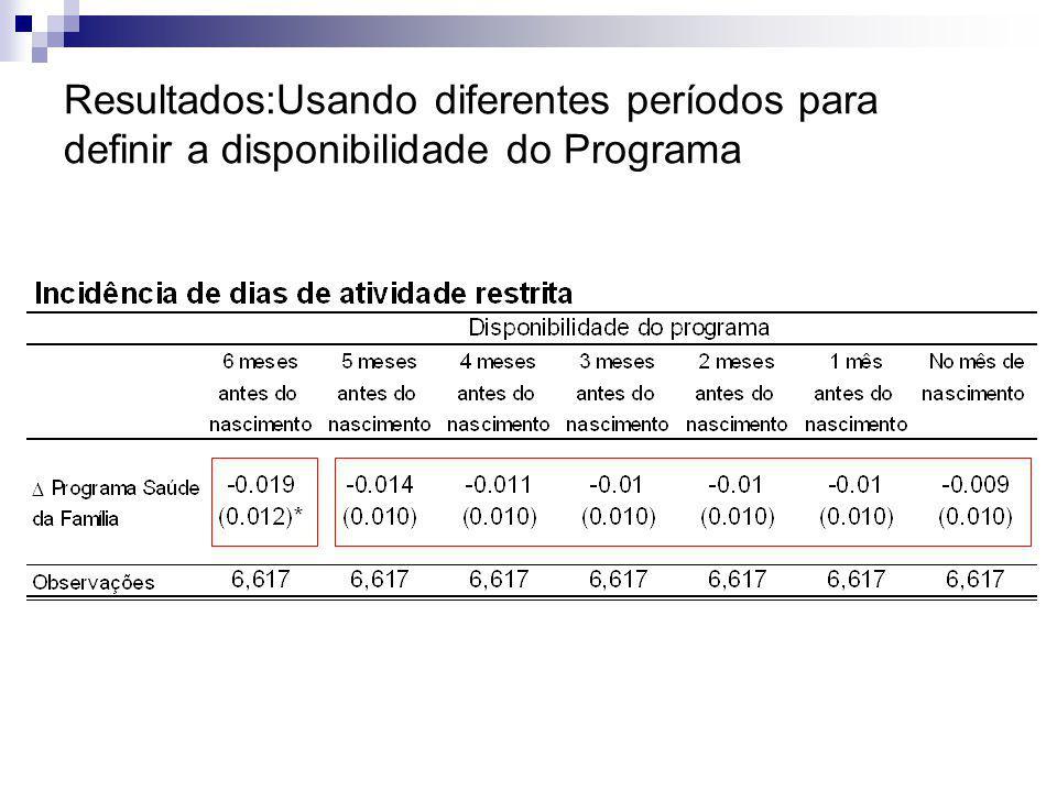 Resultados:Usando diferentes períodos para definir a disponibilidade do Programa