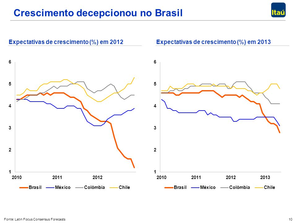 Crescimento decepcionou no Brasil